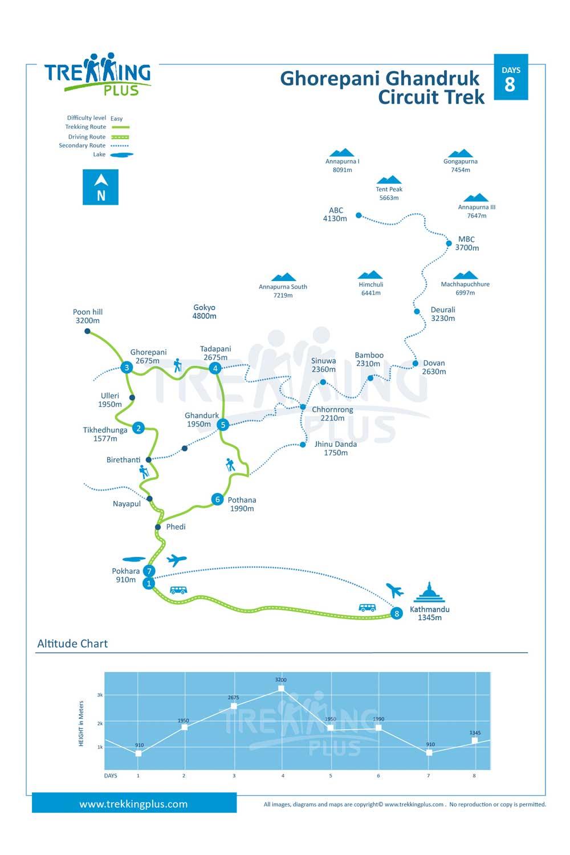 Ghorepani Ghandruk Circuit Trek Map