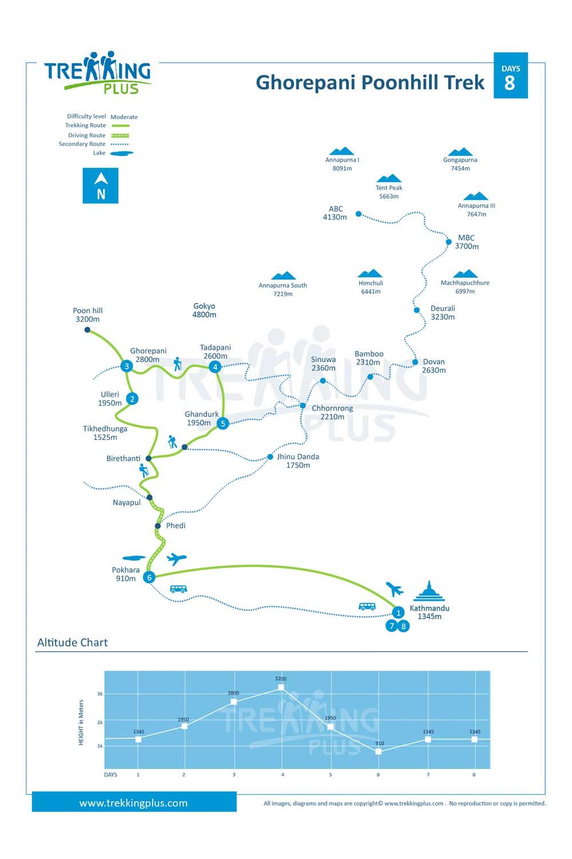 Ghorepani Poonhill Trek Map